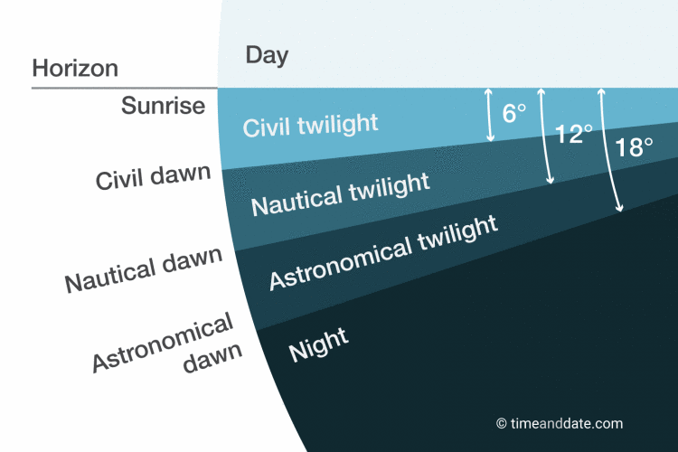 Categories of twlight, from timeanddate.com